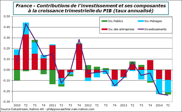 France-2014-T2-Invest-decomp