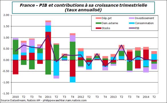 France-2014-T2-PIB-Contrib