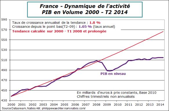 France-2014-T2-Pib-tendance