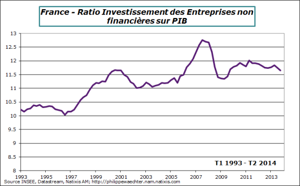 France-2014-T2-taux Invest
