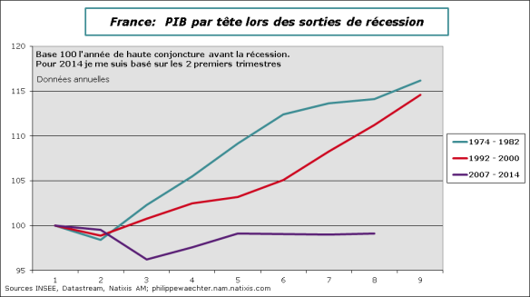 France-Pib par tete comp-1974-1992-2007