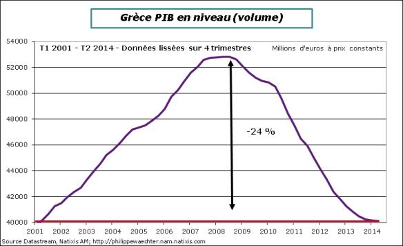 Grèce-2014-T2-PIB