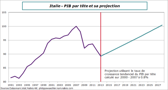 Italie-2014-PIBpatrtete-projection