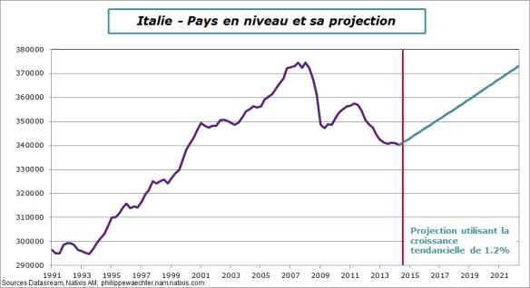 Italie-2014-T2-PIB-Projection