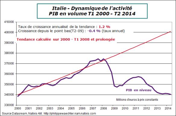 Italie-2014-T2-PIB-trend