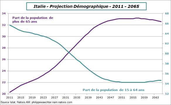 Italie-demographie