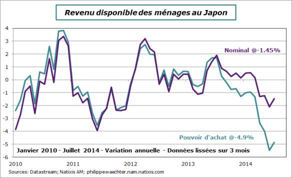 Japon-2014-juillet-revenu disponible