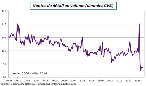 Japon-2014-juillet-ventes-niveau