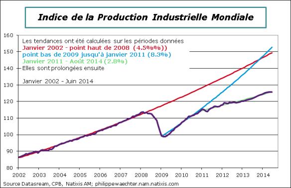 Monde-2014-Juin-IPI-niveau