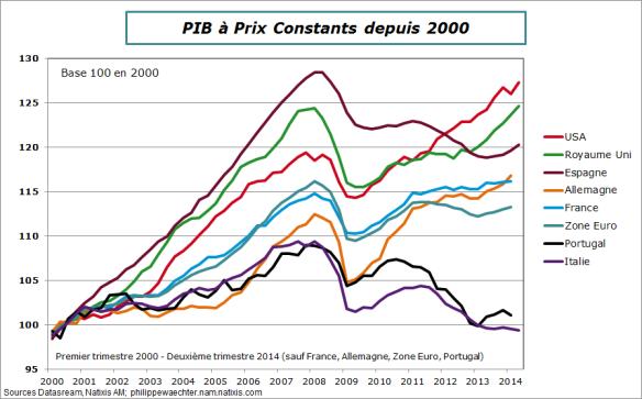PIB-Comp-2000-2014