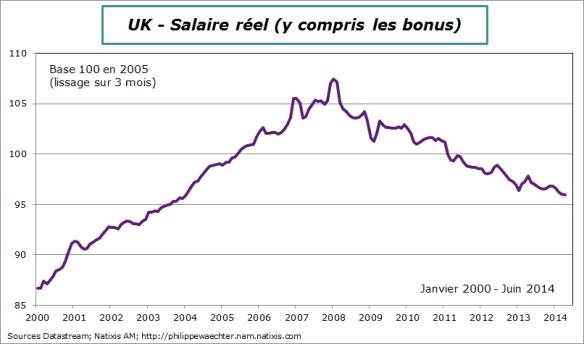 UK-2014-Juin-salairereel