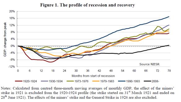 UK-Recession-NIESR