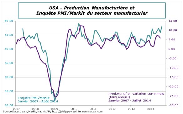 USA-2014-Aout-PMI-IPI