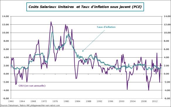 USA-2014-T2-CSU-Inflation