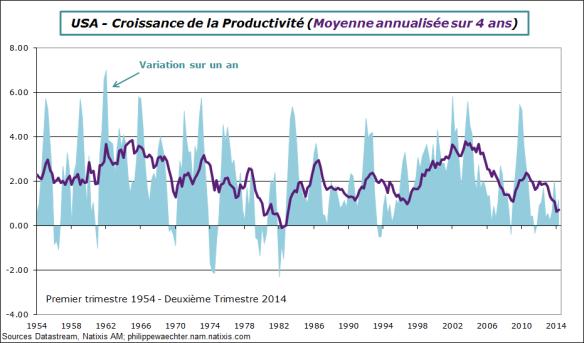 USA-2014-T2-Productivité