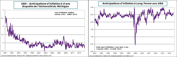 usa-anticipations-inflation