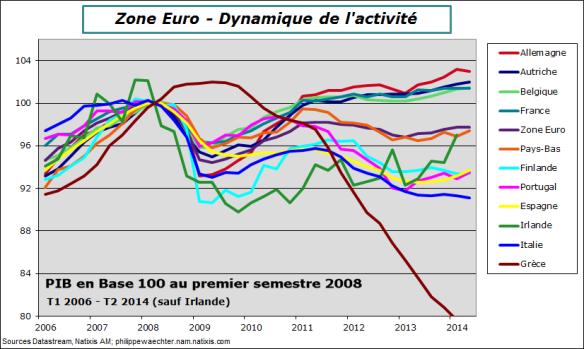 ZE-2014-Q2-GDP
