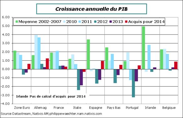 ZE-2014-T2-PIB-annuel-Acquis