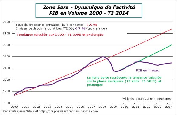 ZE-2014-T2-PIB-tendance