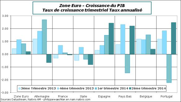 ZE-2014-T2-PIB-Trim