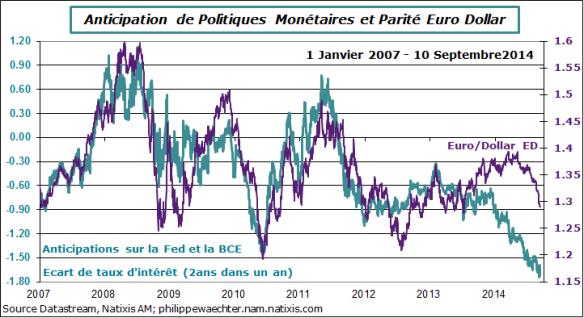BCE-2014-10Septembre-eurodollar-polmonet