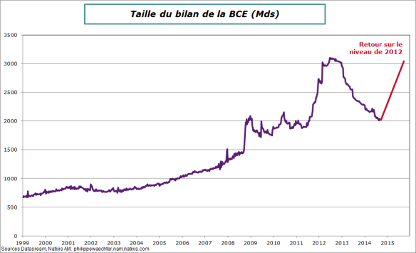 BCE-Bilan