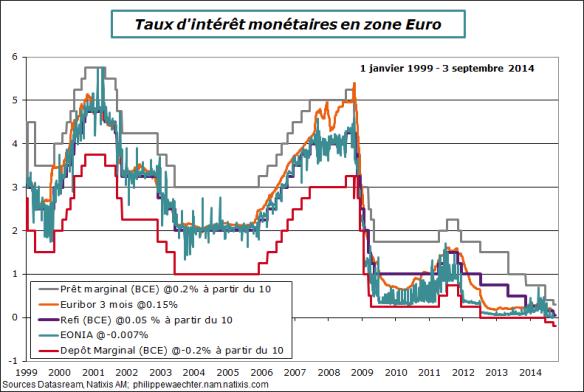BCE-taux-3septembre