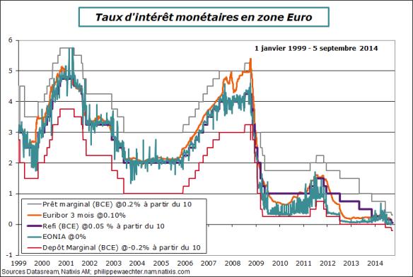 BCE-taux-5septembre
