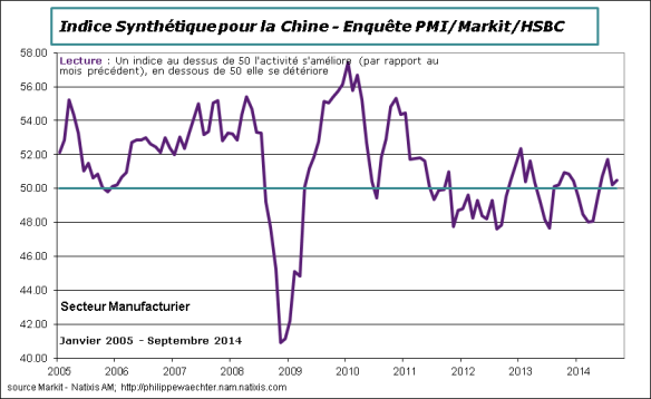 Chine-2014-septembre-PMI-Markit