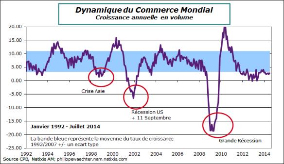 commercemondial-juillet2014