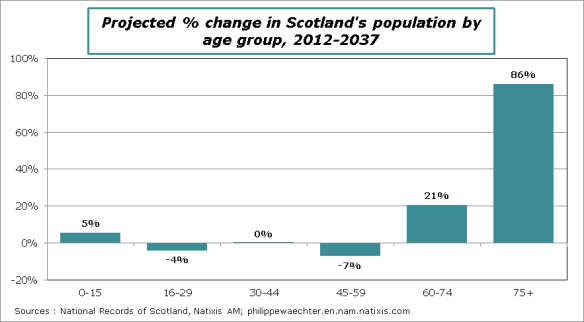 Ecosse-Projection-Population-age