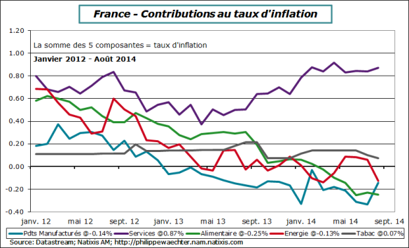 france-2014-aout-inflation-cpontrib