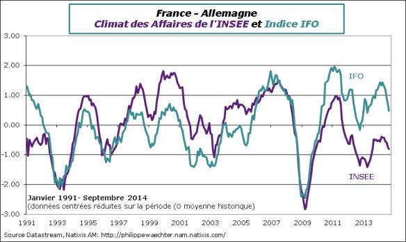 France-2014-Septembre-climat-comp-IFO