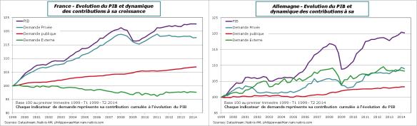 France-Allemagne-PIB-Contrib-cumul