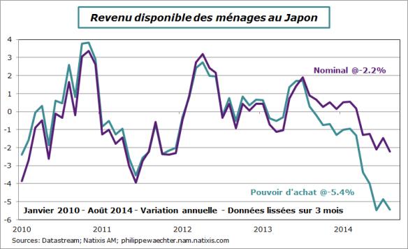 Japon-2014-aout-revenu