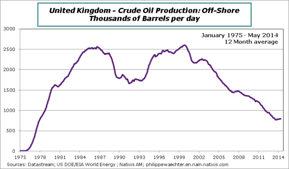 UK-Oil production