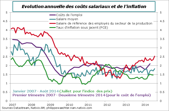 USA-2014-Aout-inflation-salaire