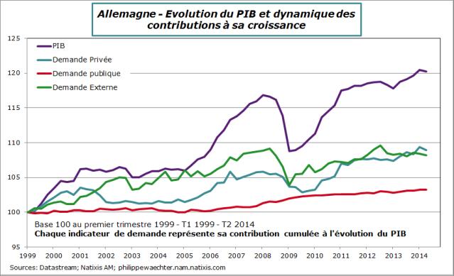 Allemagne-2014-T2-Contrib-cum-croissance