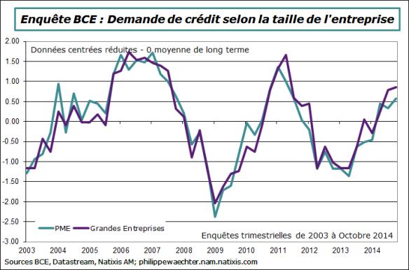 BCE-2014-Octobre-demande-credit