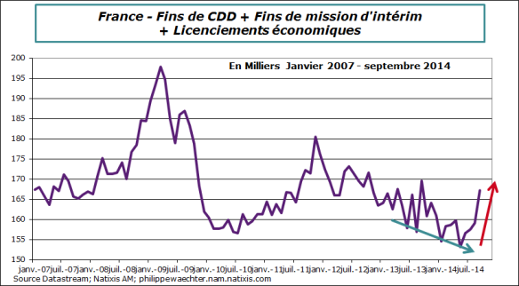 France-2014-septembre-cdd-interim-liceco