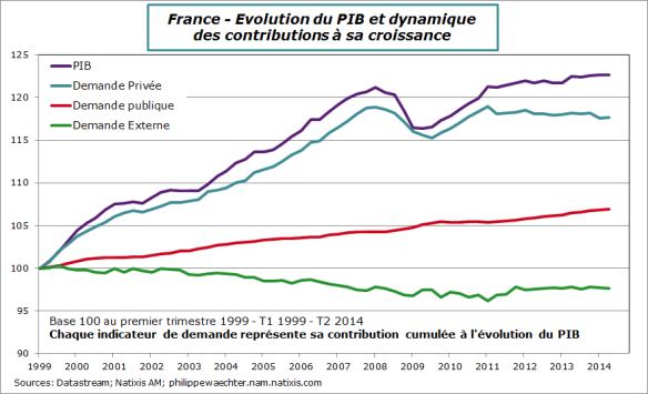 France-2014-T2-Contrib-cum-croissance