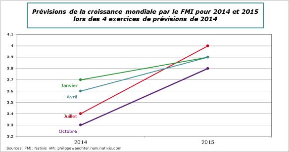 PrevisionsFMI-2014-2015