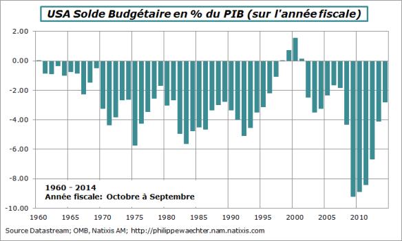 usa-2014-budget