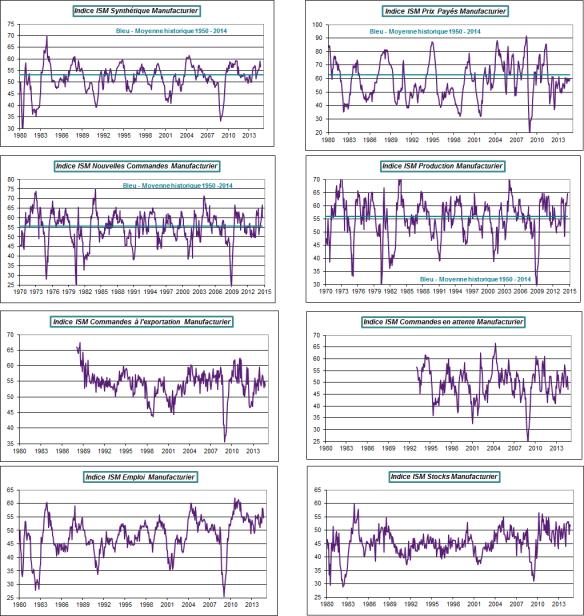 usa-2014-septembre-ISM-composantes
