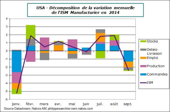 usa-2014-septembre-ism-decomp