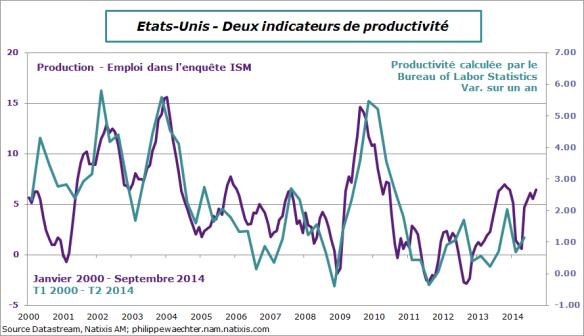 usa-2014-septembre-ism-productivité
