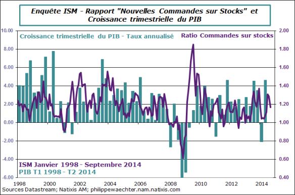 usa-2014-septembre-ism-ratio-pib
