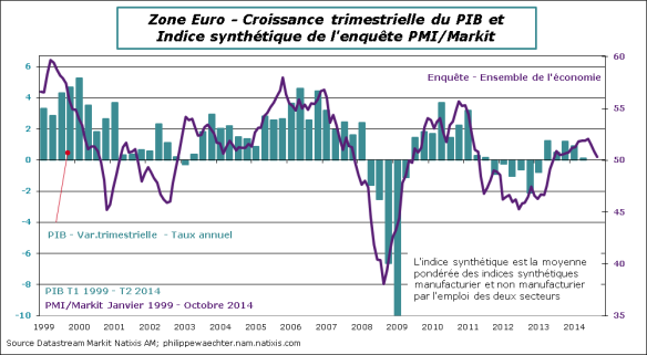 ZE-2014-Octobre-PMI-PIB