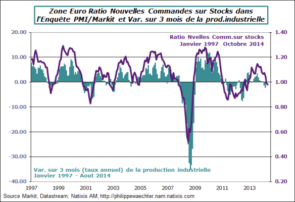 ZE-2014-octobre-pmi-ratio-ipi