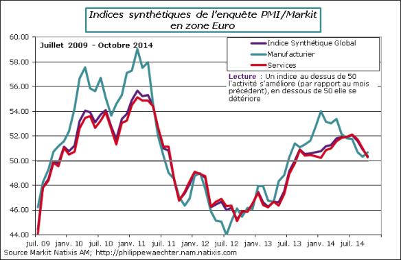 ze-2014-Octobre-PMI-secteurs